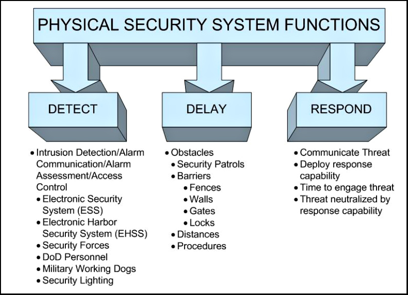 Physical Security System Functions Graphic
